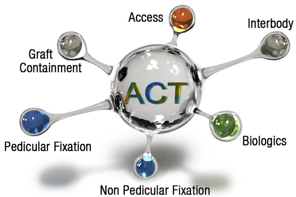 ACT Orb Logo